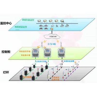 路燈智能照明控制系統,照明自動化控制,智能路燈控制系統